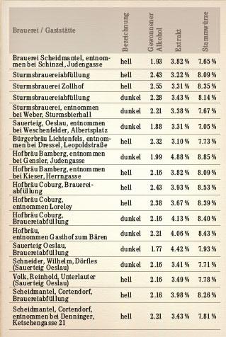 Tabelle der Biersorten