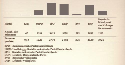 Balkendiagramm zur Reichstagswahl