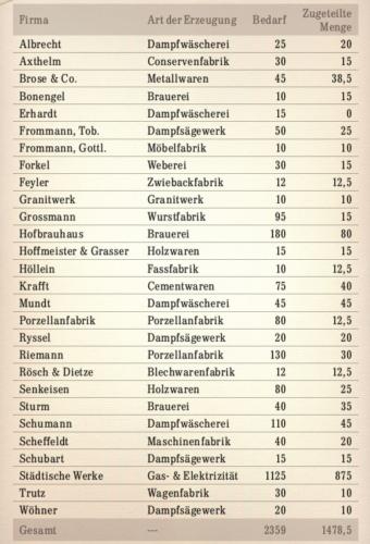 Tabelle über den kohlebedarf und die Zuweisungen