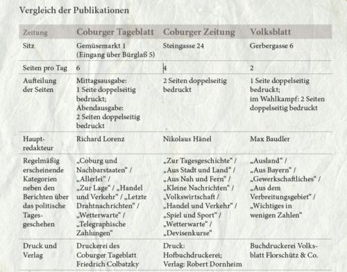Tabelle mit Vergleichen bei Publikationen